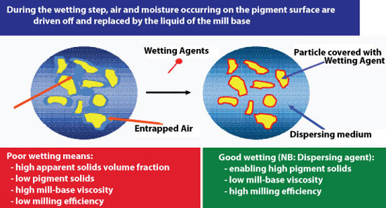 Optimal pigment wetting is essential for proper dispersion conditions