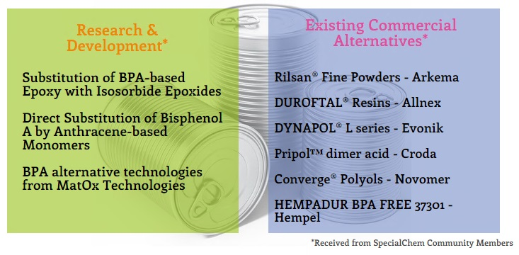 BPA in Can Coatings