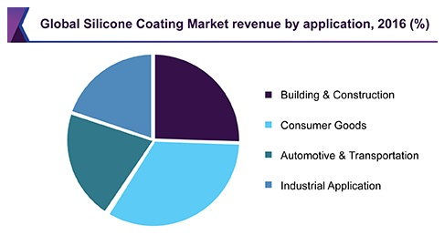 Global Silicone Industry Market Revenue