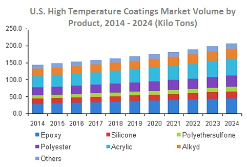 US High Temperature Coatings Market Volume