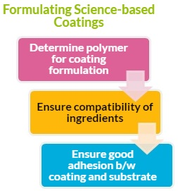 Formulating Science-based Coatings