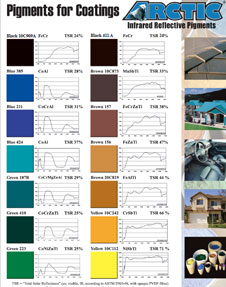 arctic coatings color chart