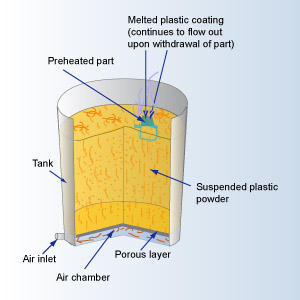 Illustration of the fluidized bed process