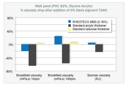 The paint, based on Rheotech 4800 exhibits less viscosity drop than that of traditional acrylic rheology modifiers