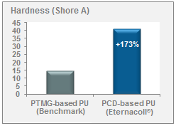 Hardness of Diol-based PU