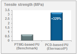 Tensile strength of Diol-based PU