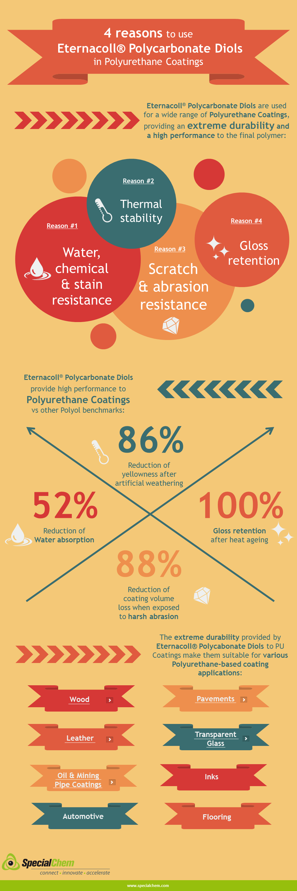 4 reasons to use Polycarbonate Diols in PU Coatings