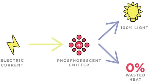PPG-phosphorent-emitter