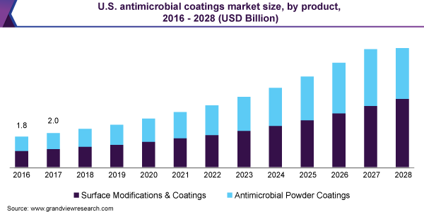 us-antimicrobial-coatings-market
