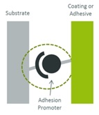 Adhesion Promoters and Primers for Adhesives & Coatings