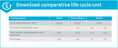 Download comparative life cycle cost