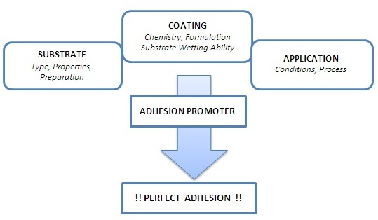 Achieving Perfect Adhesion in Coatings