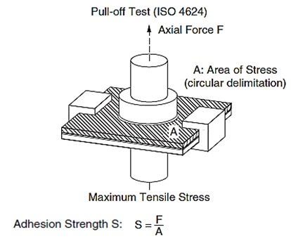 Pull-Off Test for Adhesion Promoters