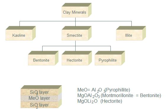 Clay rheology modifiers