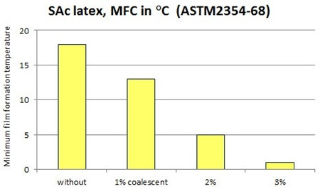 MFFT Reduction as Function of Coalescing agent Concentration