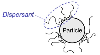 Solid particle stabilized in a liquid system by means of a dispersant