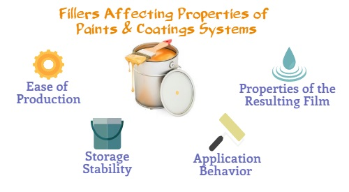 Impact of Fillers on Properties of Paints & Coatings