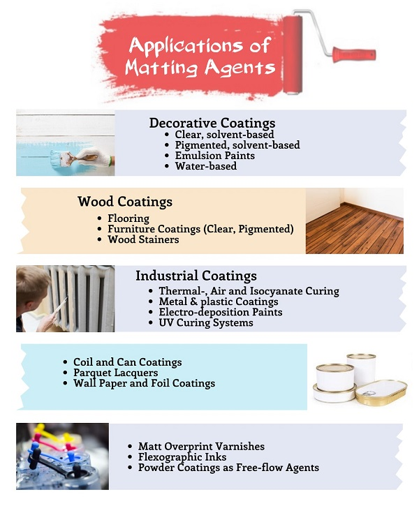 Applications of Matting agents