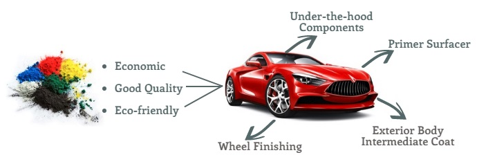 Applications of Powder Coatings in Automotive Industry
