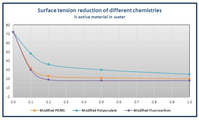 Surface Tension Reduction of Different Chemistries