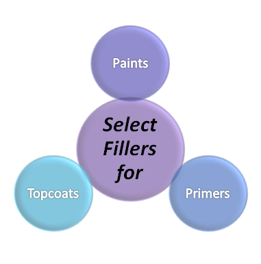 Selecting fillers for coatings