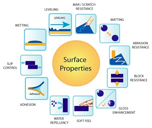 Surface Properties of Coating Film