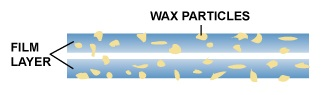 Ball Bearing Mechanism for Formulating Wax Emulsions