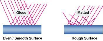 Matt Effect using Wax Emulsion