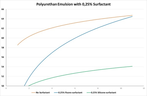 Influence of surfactants on the dynamic surface tension